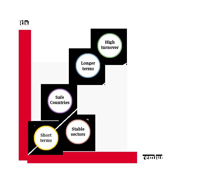 Premium graph